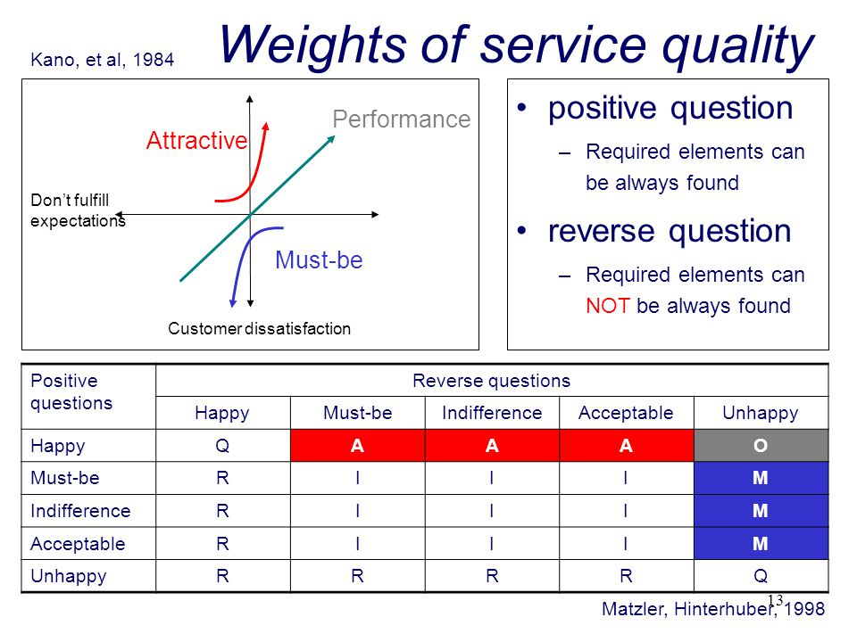Weights of service quality