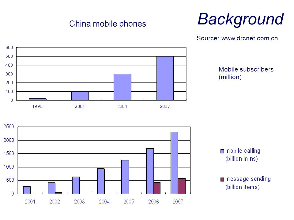 Background China mobile phones Source: www.drcnet.com.cn