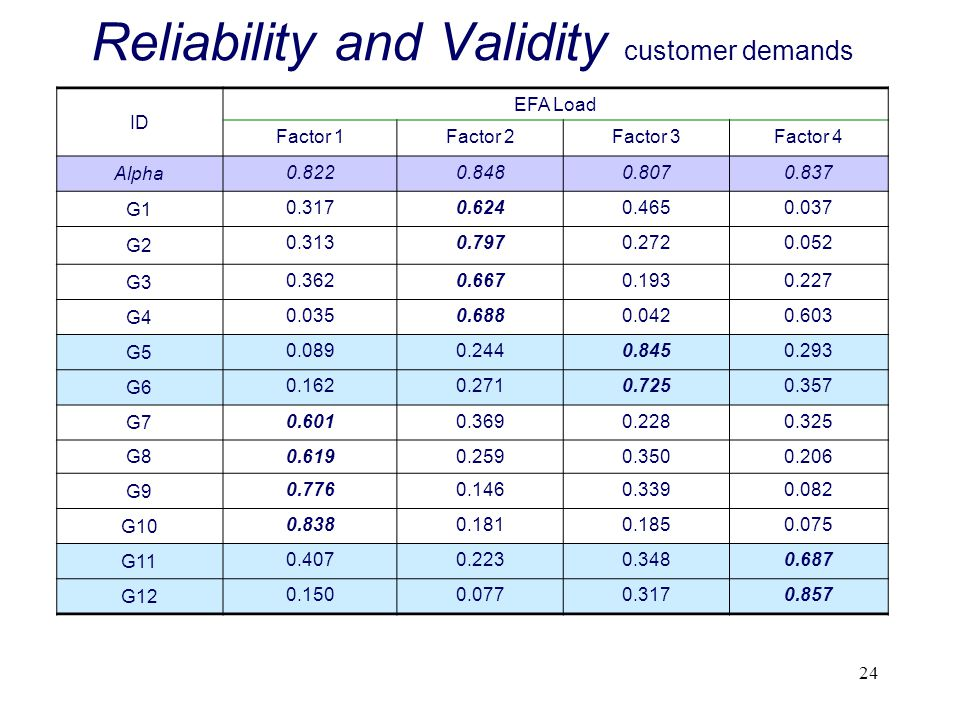 Reliability and Validity customer demands
