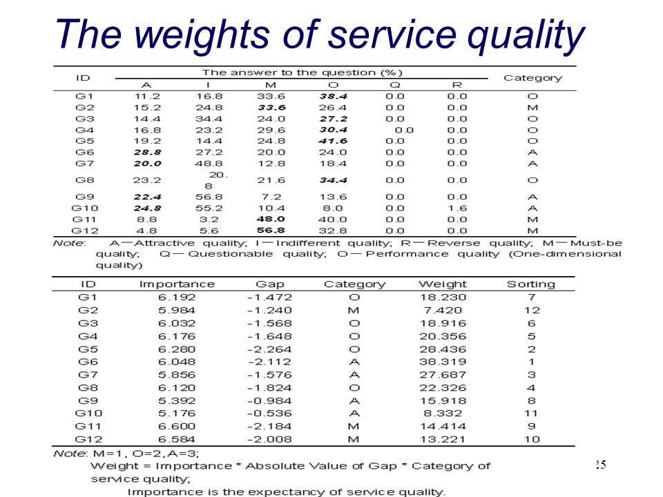 The weights of service quality
