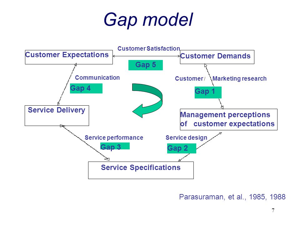 tagsservice quality gap model verint communitysign in verint communitygap model of service quality pdf download isfg2013orggaps model of service quality