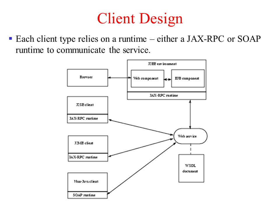Client Design Each client type relies on a runtime – either a JAX-RPC or SOAP runtime to communicate the service.