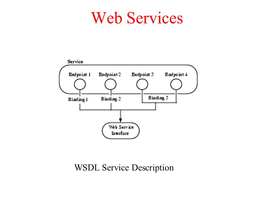 Web Services WSDL Service Description