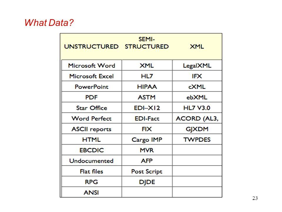 What Data