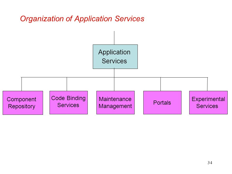 Organization of Application Services