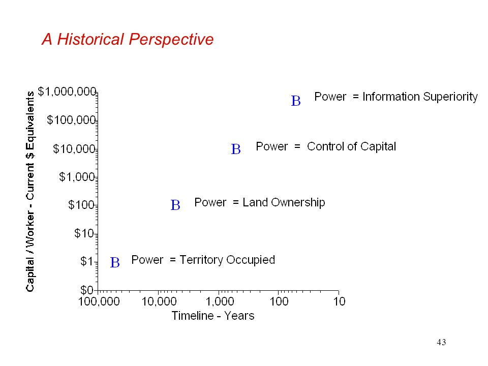 A Historical Perspective