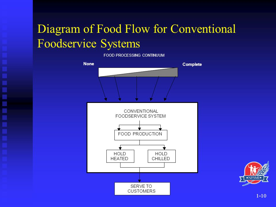 Diagram of Food Flow for Conventional Foodservice Systems