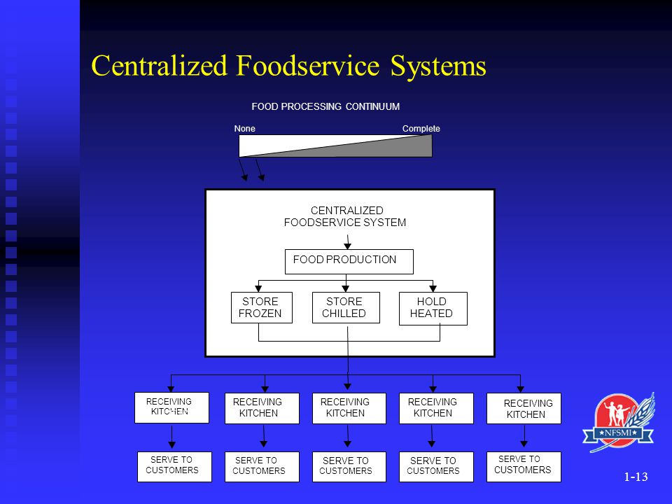 Centralized Foodservice Systems