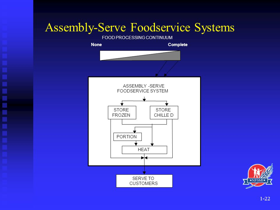 Assembly-Serve Foodservice Systems
