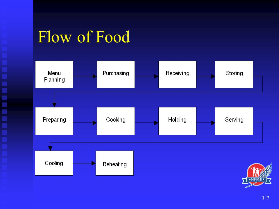 Flow of Food