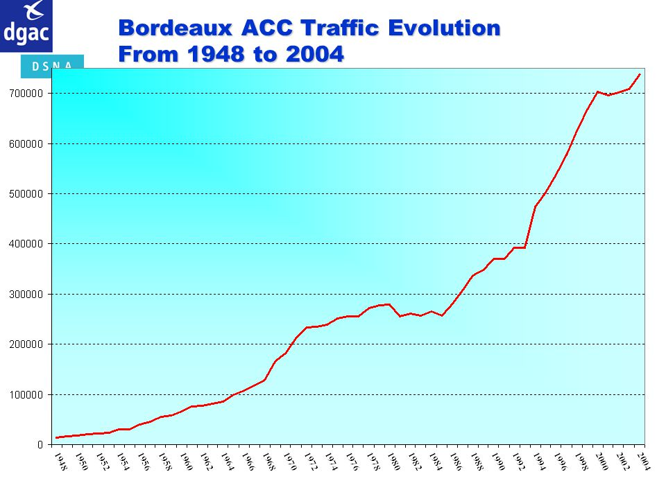Bordeaux ACC Traffic Evolution From 1948 to 2004