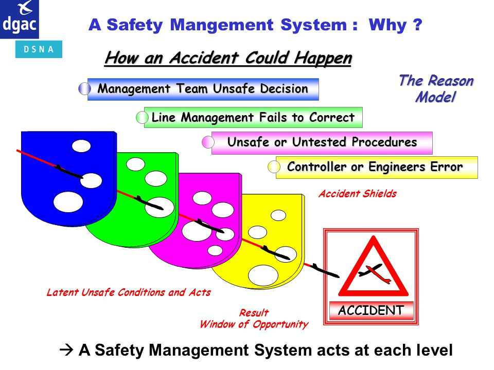 A Safety Mangement System : Why
