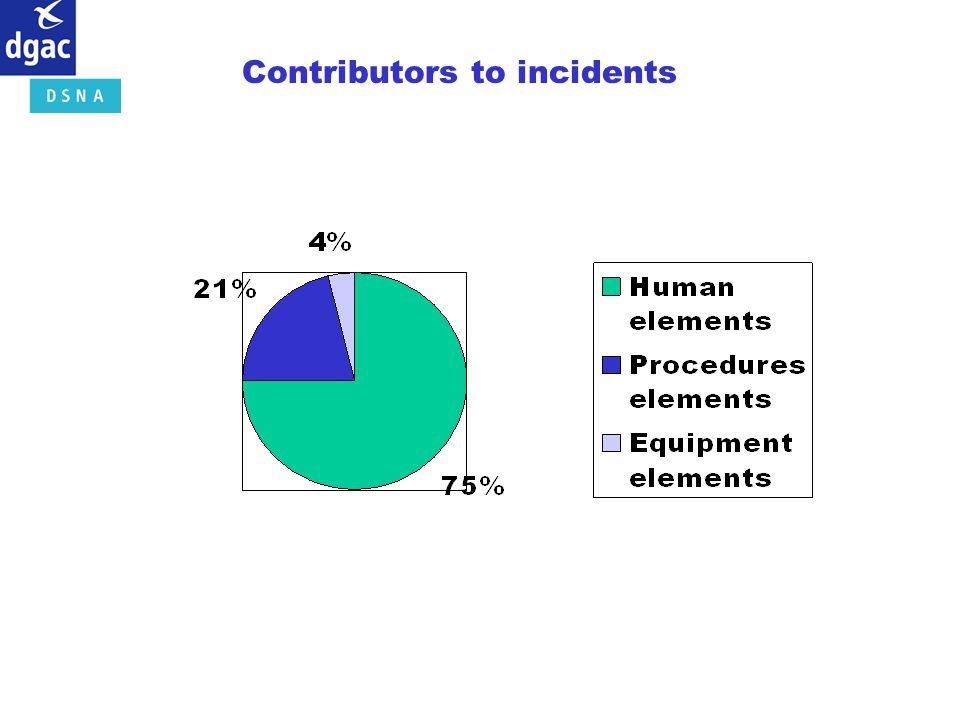 Contributors to incidents