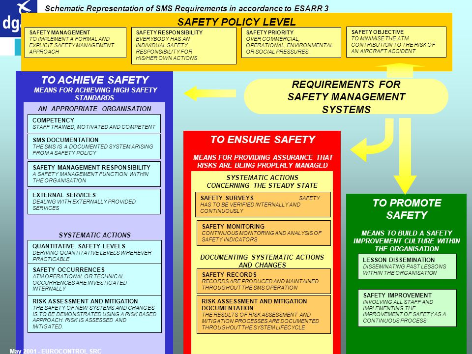 SAFETY POLICY LEVEL TO ACHIEVE SAFETY REQUIREMENTS FOR