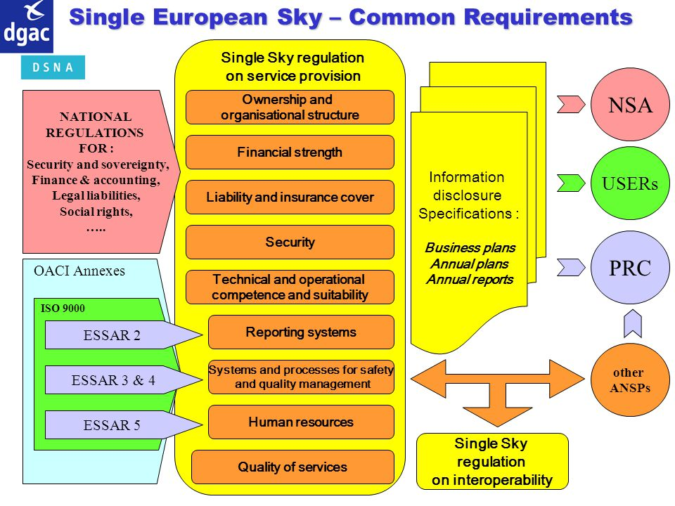 Single European Sky – Common Requirements