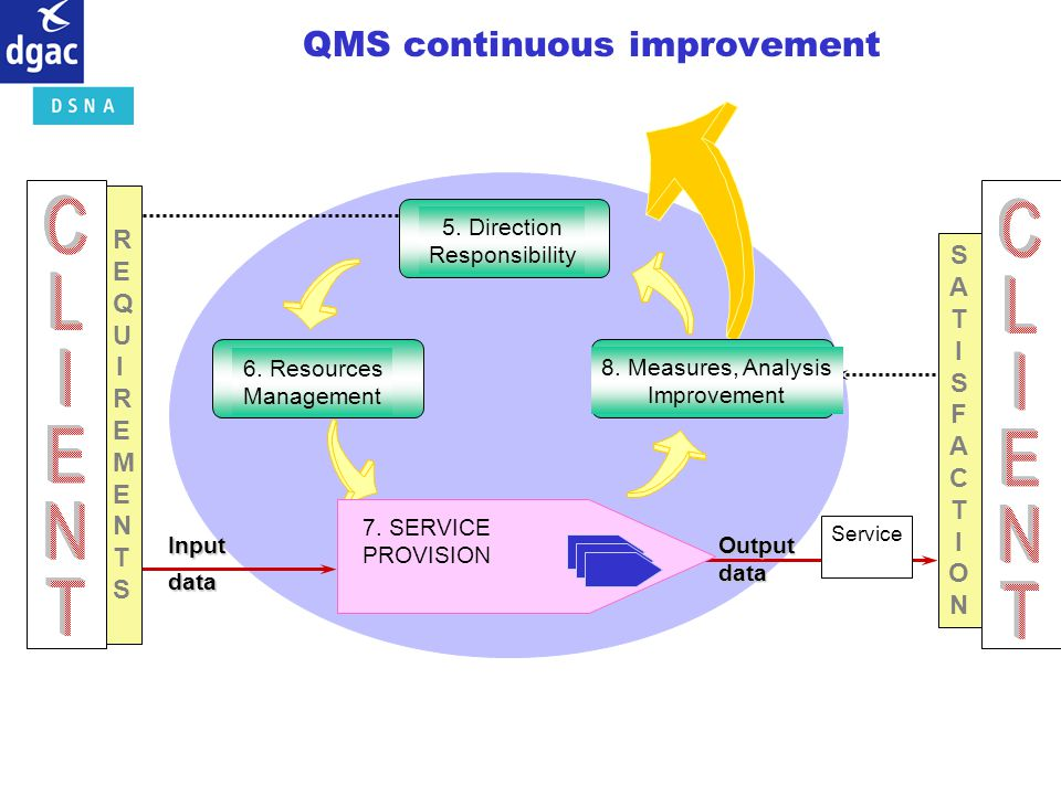 QMS continuous improvement