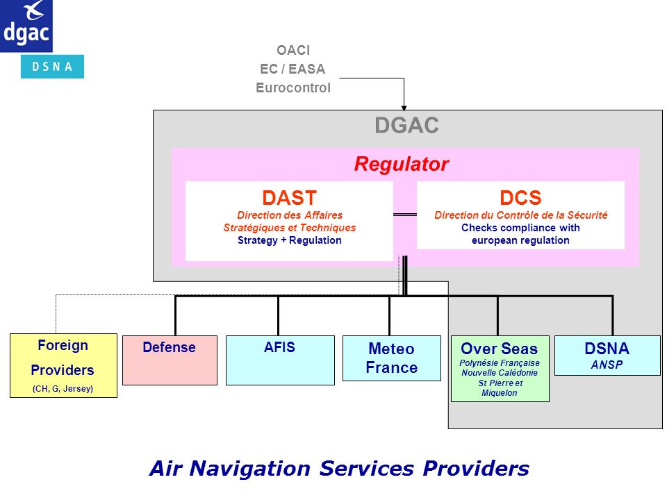 DGAC Regulator DAST DCS Air Navigation Services Providers Meteo France