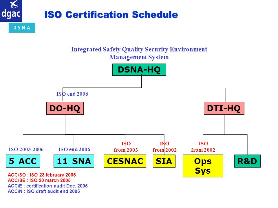 Integrated Safety Quality Security Environment