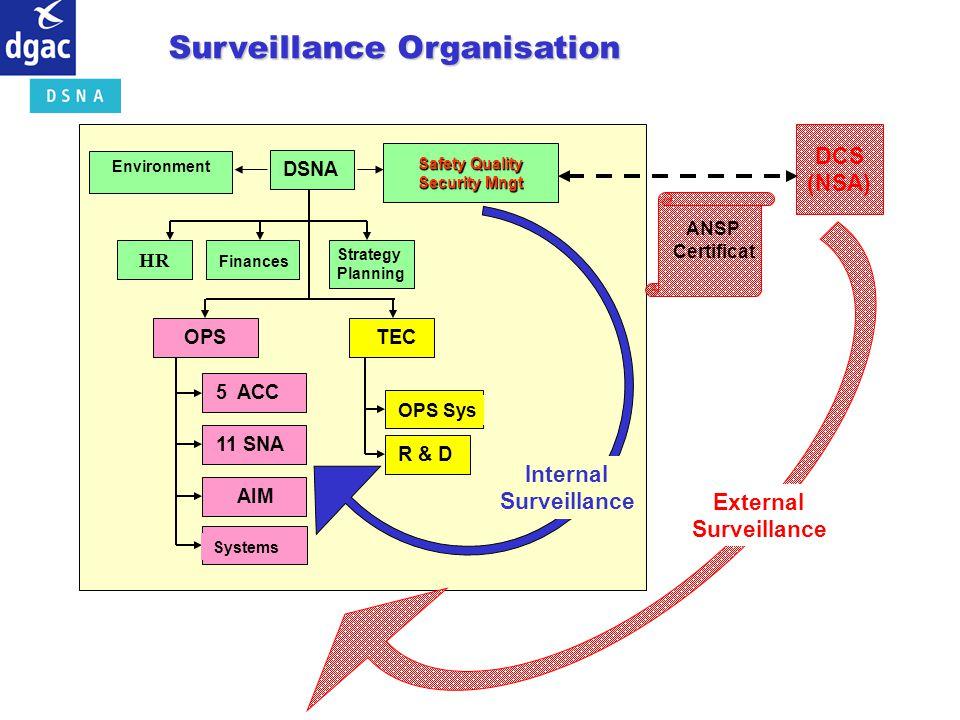 Surveillance Organisation