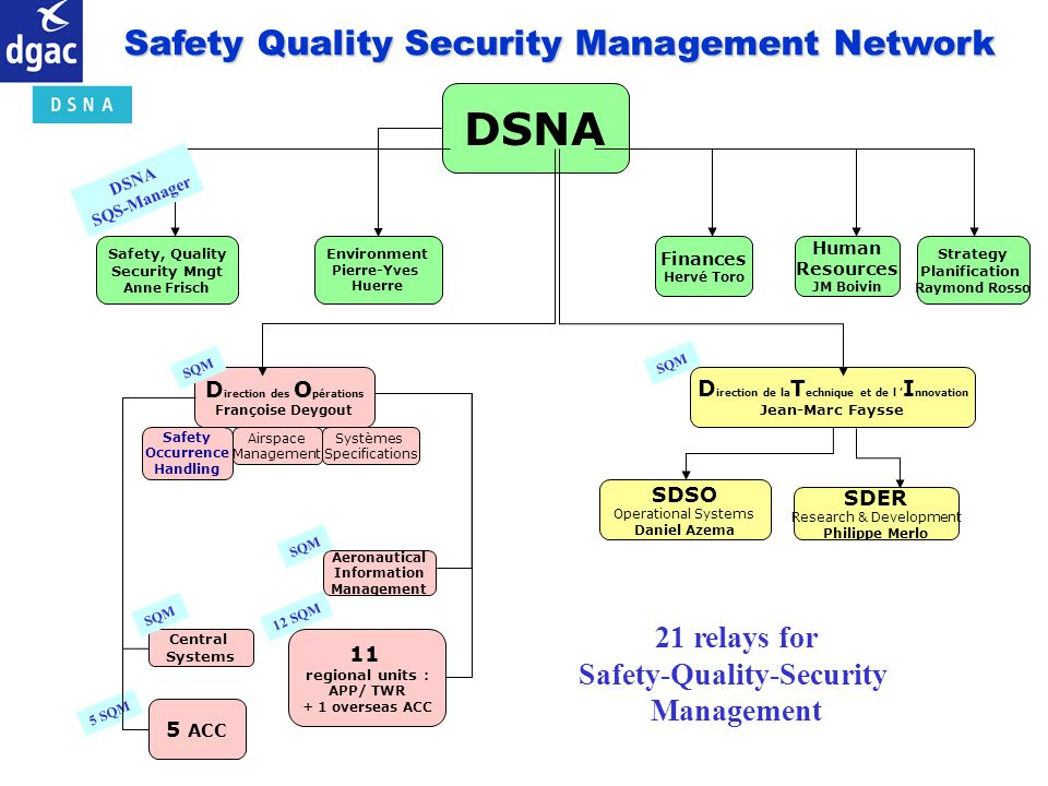 DSNA Safety Quality Security Management Network 21 relays for