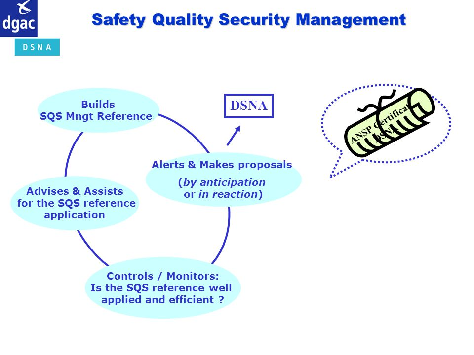Safety Quality Security Management