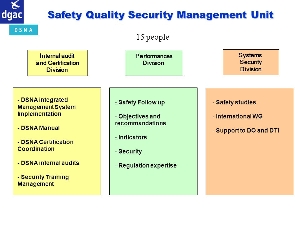 Safety Quality Security Management Unit