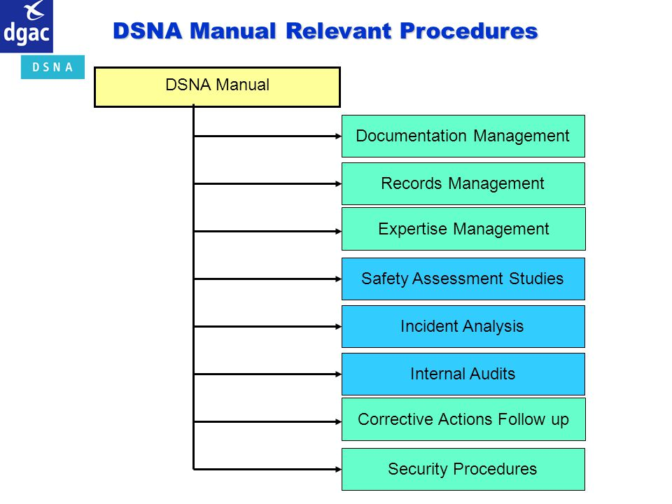 DSNA Manual Relevant Procedures
