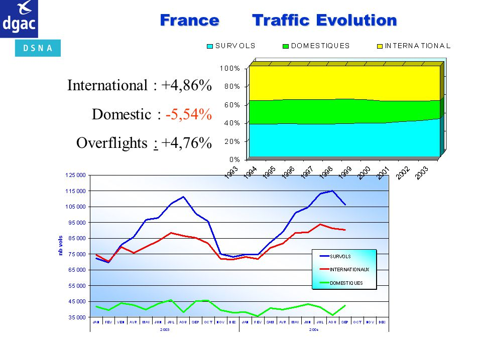France Traffic Evolution