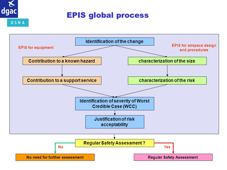 EPIS global process Identification of the change