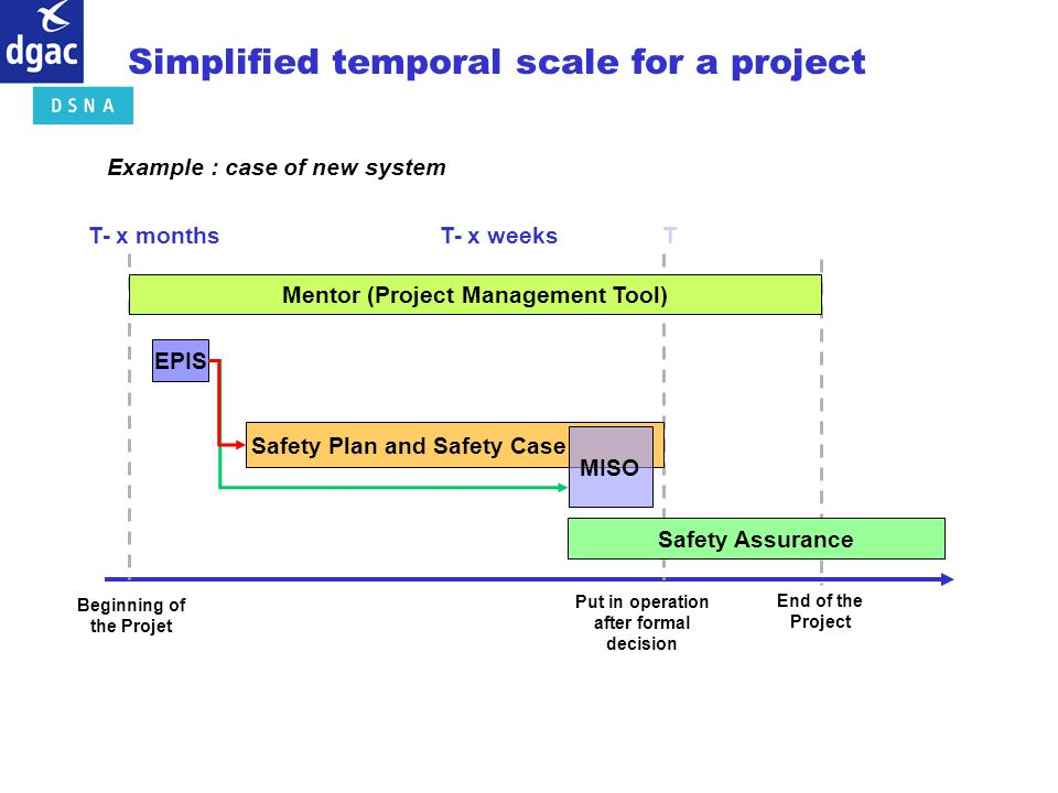 Simplified temporal scale for a project