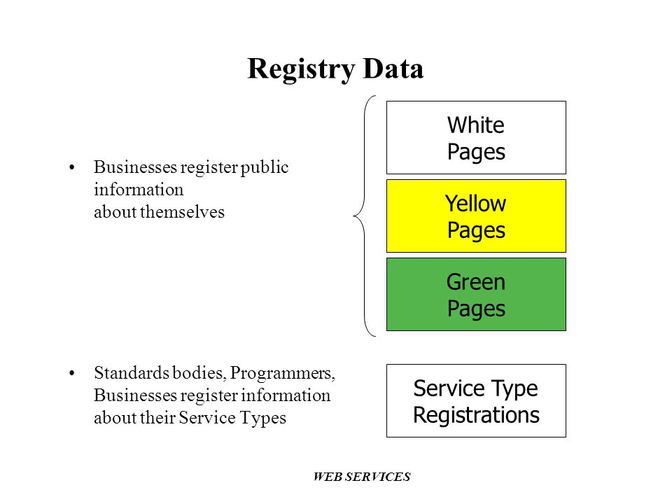 Registry Data White Pages Yellow Pages Green Pages Service Type