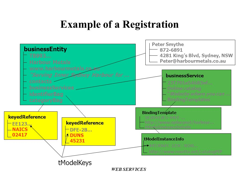 Example of a Registration
