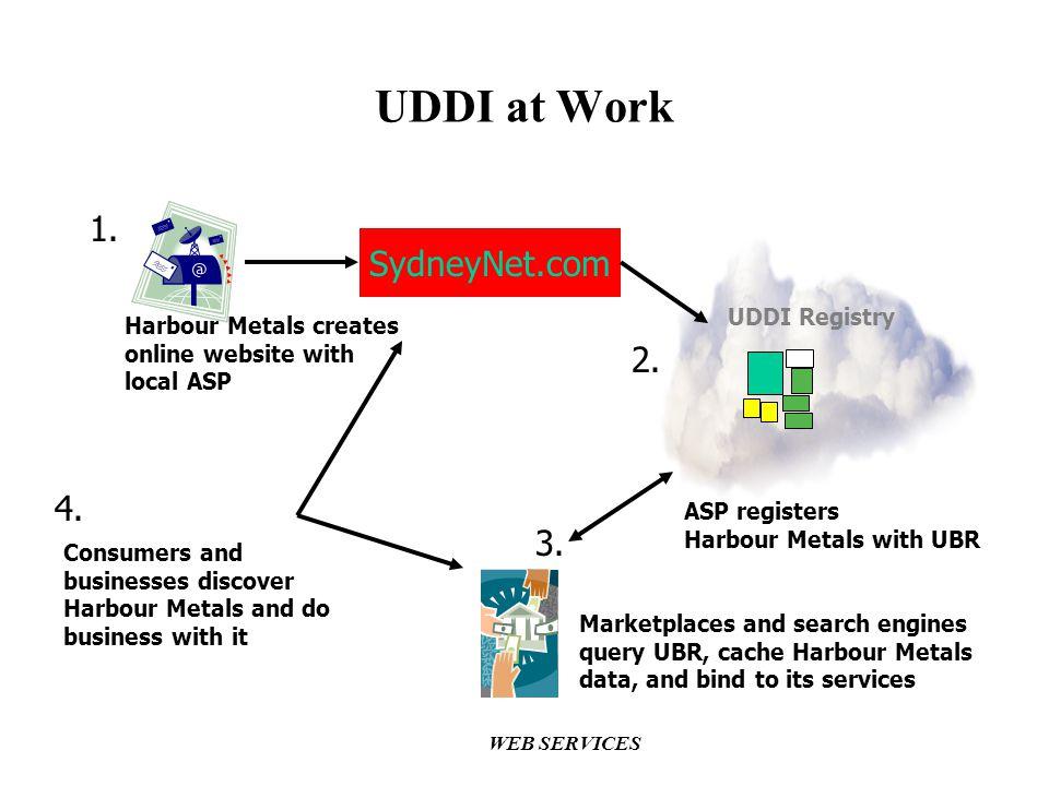 UDDI at Work 1. SydneyNet.com 2. 4. 3. UDDI Registry