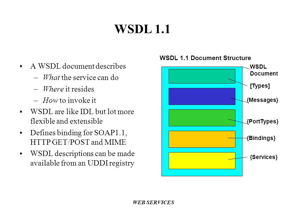 WSDL 1.1 A WSDL document describes What the service can do