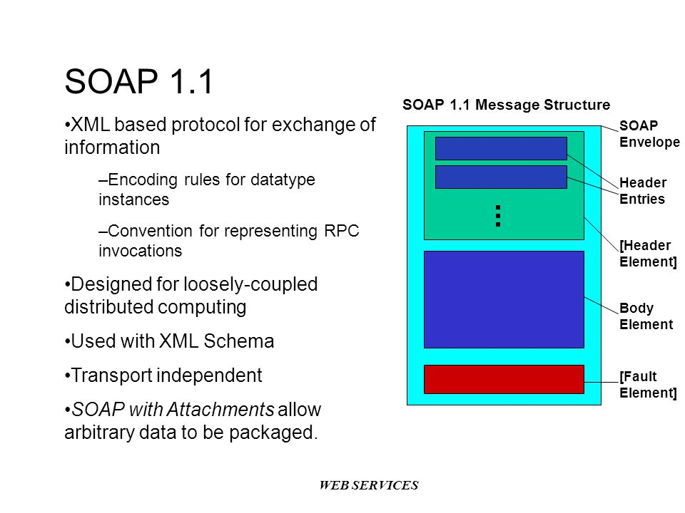 SOAP 1.1 XML based protocol for exchange of information