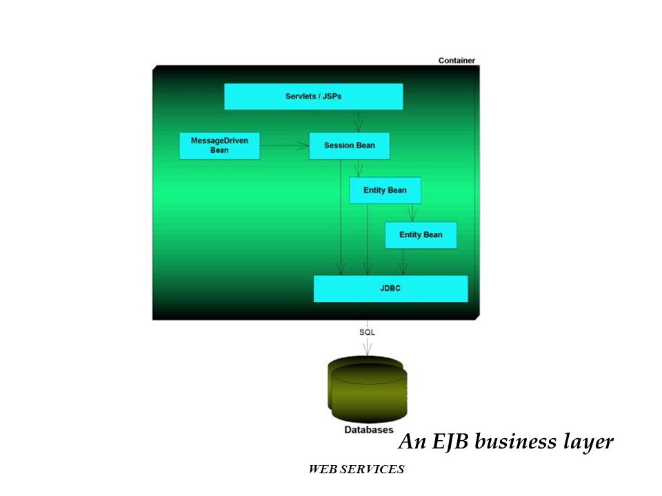 An EJB business layer WEB SERVICES