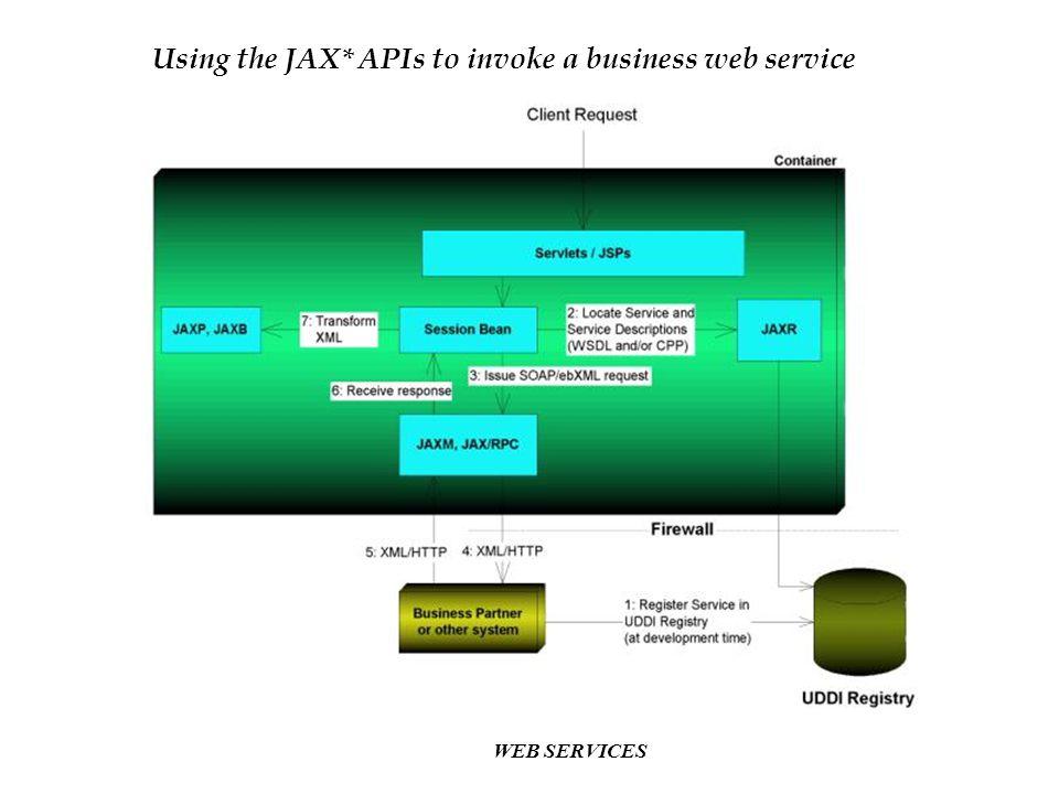 Using the JAX* APIs to invoke a business web service
