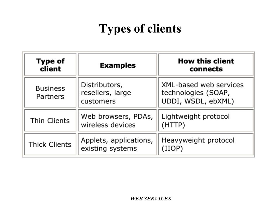Types of clients WEB SERVICES