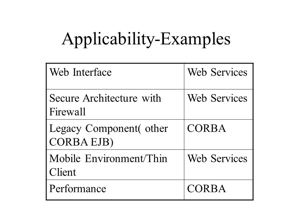 Applicability-Examples
