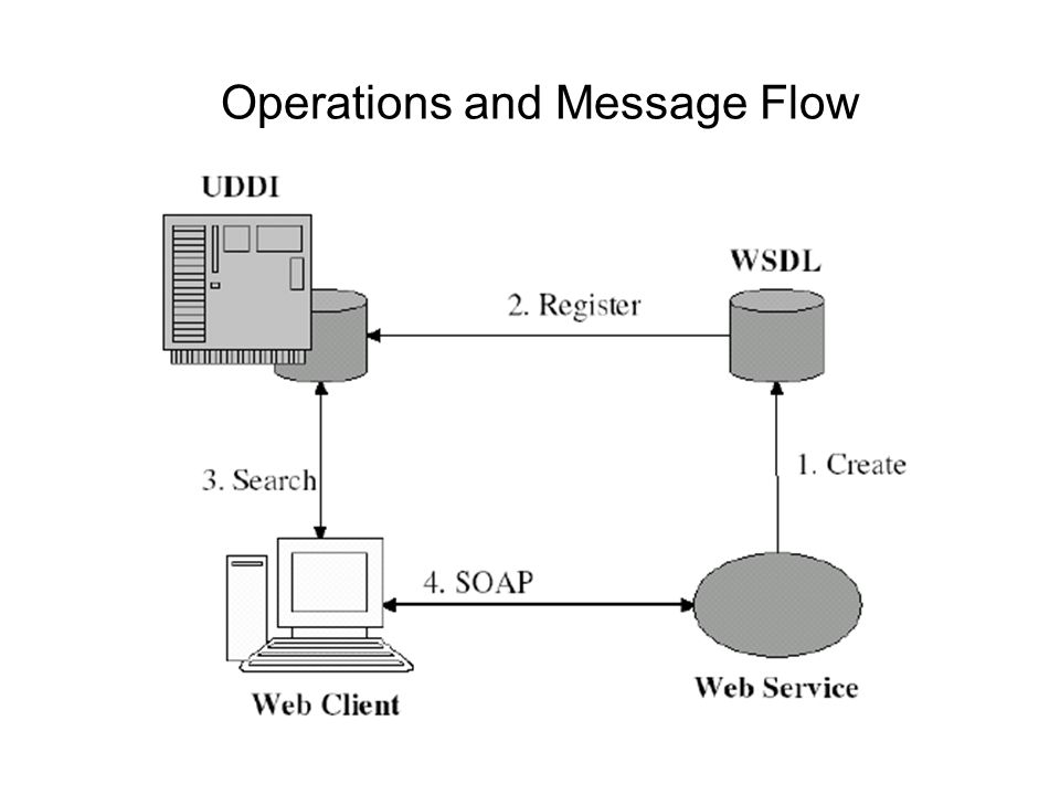 Operations and Message Flow