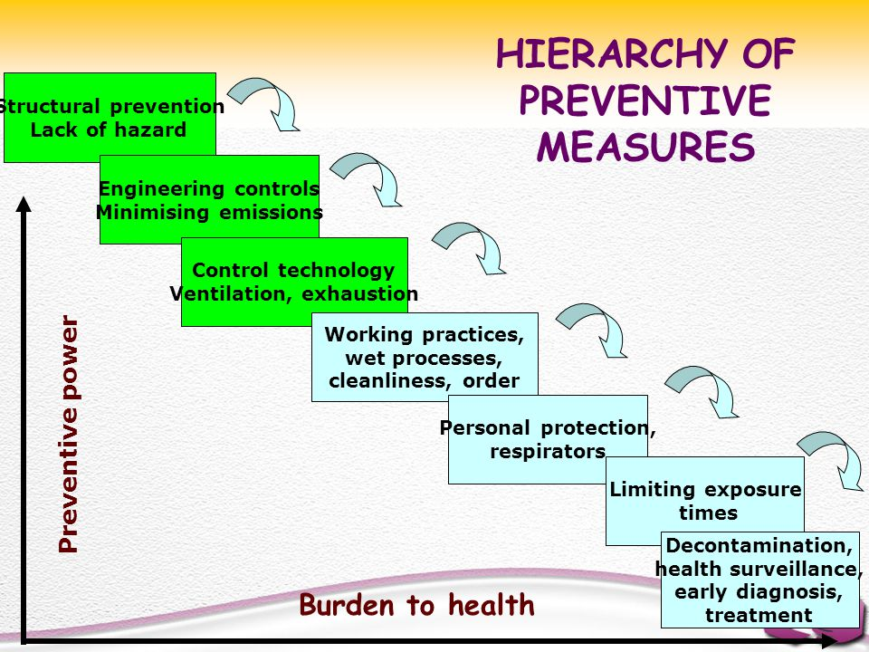 HIERARCHY OF PREVENTIVE MEASURES