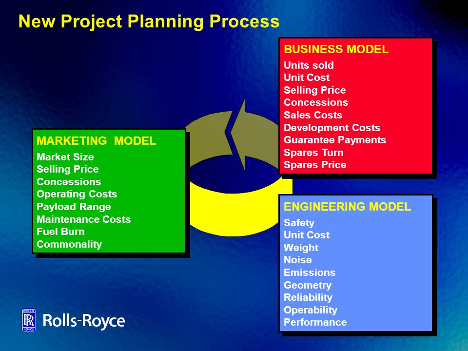 New Project Planning Process