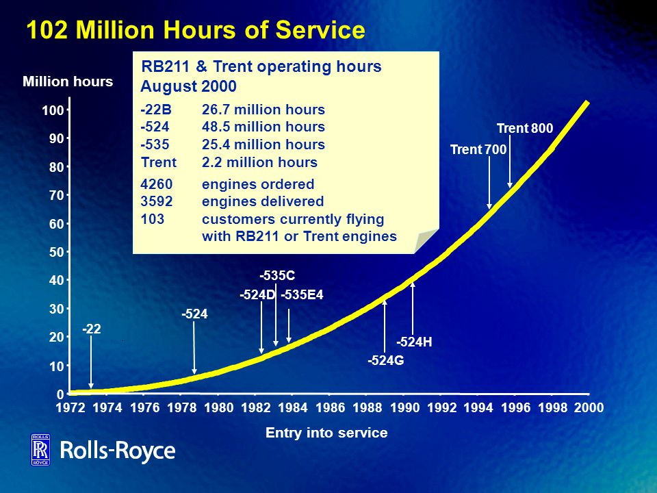 102 Million Hours of Service