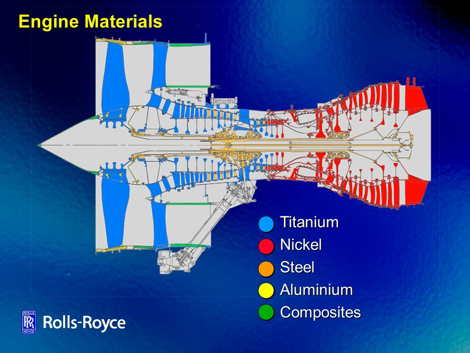 Engine Materials Titanium Nickel Steel Aluminium Composites