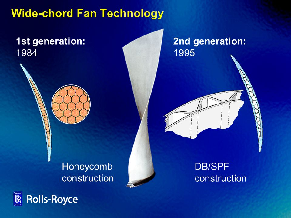 Wide-chord Fan Technology