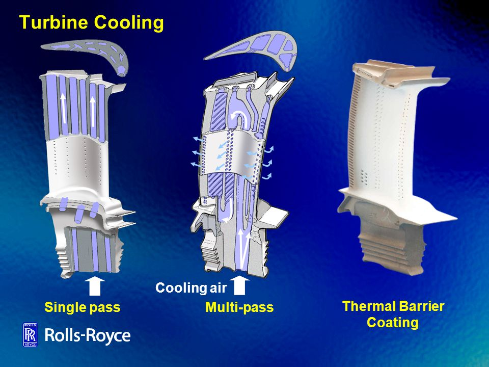 Turbine Cooling Cooling air Single pass Multi-pass Thermal Barrier