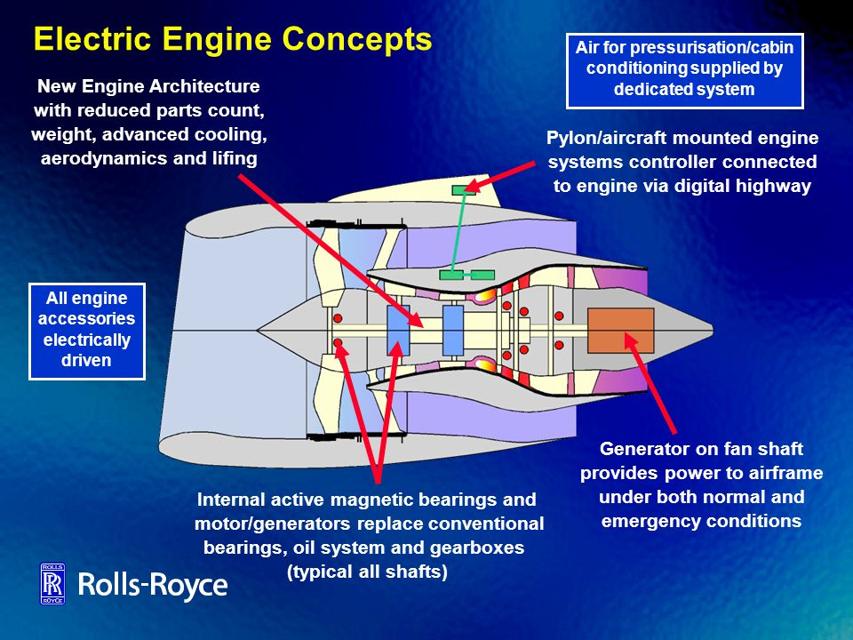 Electric Engine Concepts