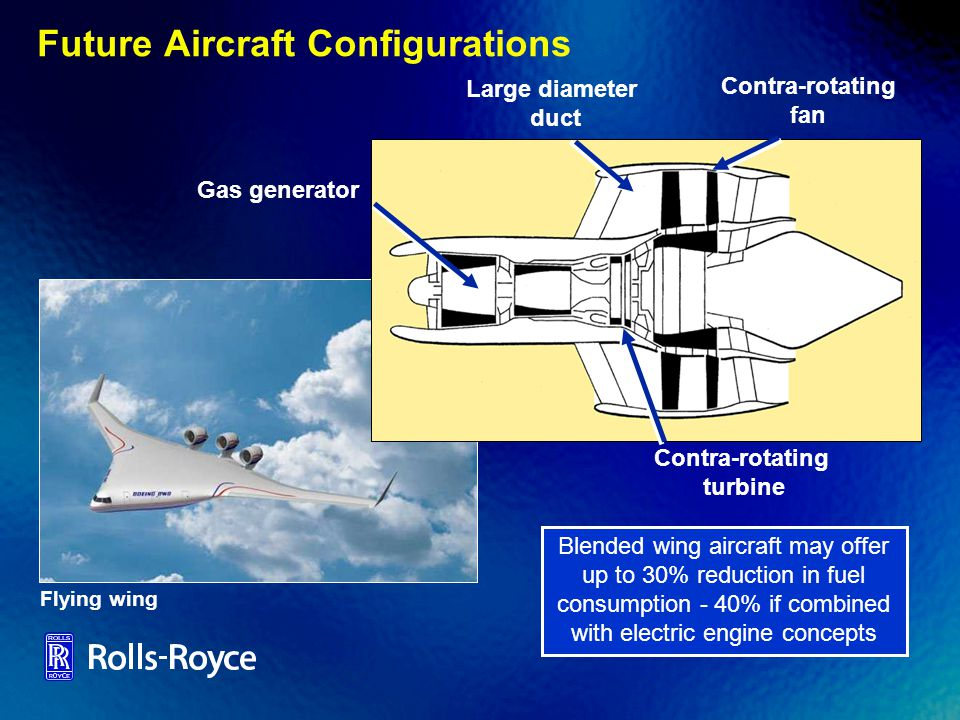 Future Aircraft Configurations