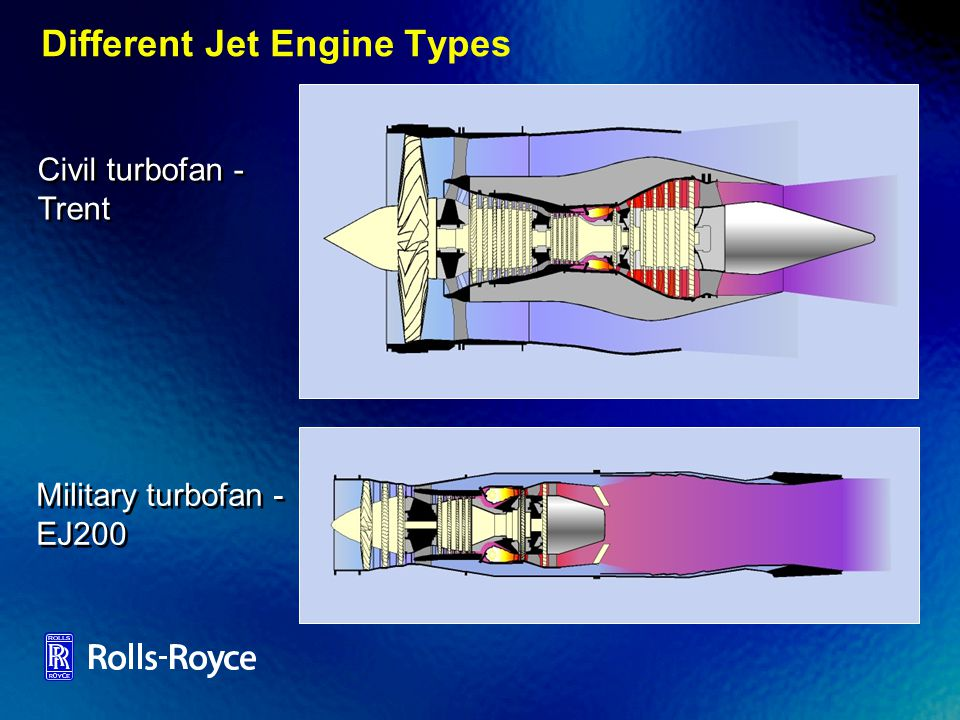 Different Jet Engine Types
