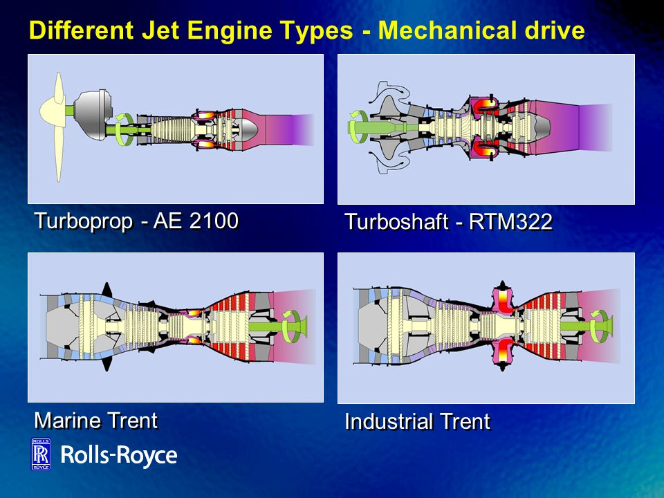 Different Jet Engine Types - Mechanical drive